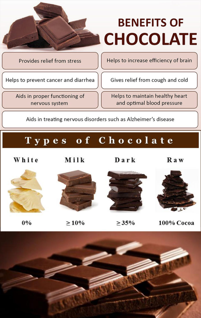 the health benefits of chocolate Chocolate lovers in the current study ate more milk chocolate than dark chocolate, which suggests that the health benefits of chocolate aren't specific to dark, which is often touted for its health benefits because it contains a compound called flavonoids.